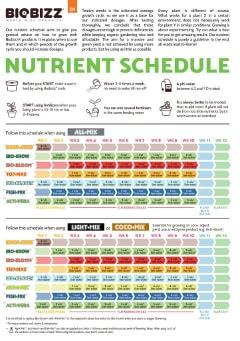 BioBizz Grow schedule